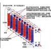 供应沈阳钎焊及可拆板式换热器