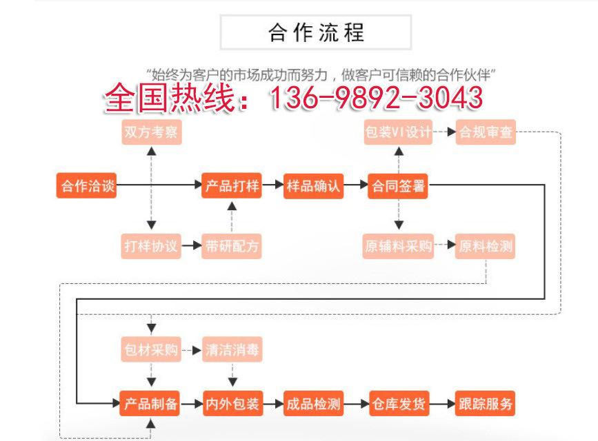 112果蔬提取加工厂家合作流程tel-13698923043