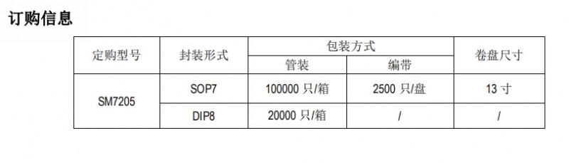 SM7205订购信息图