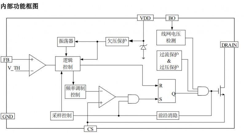 SM7205内部功能框图
