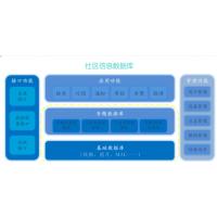 智慧小区综合管理服务平台